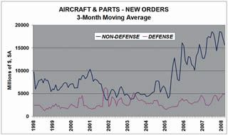 New Orders - Aircraft & Parts