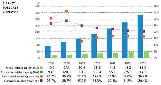 GWEC Market Forecast 2009-2013