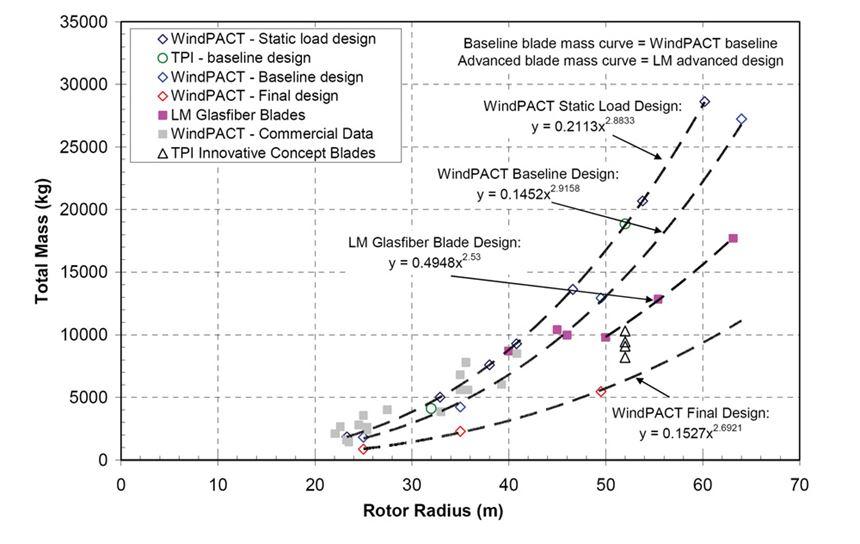 Ratio of rotor mass to rotor radius chart