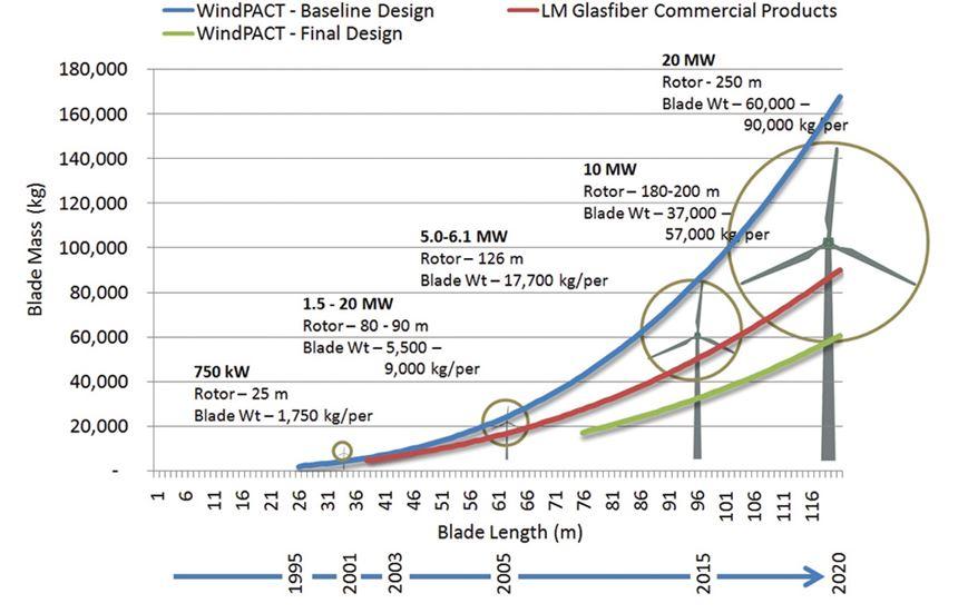 Blade mass/length trends through 2020