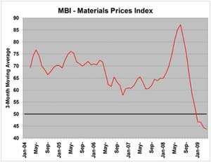 Materials Prices Index