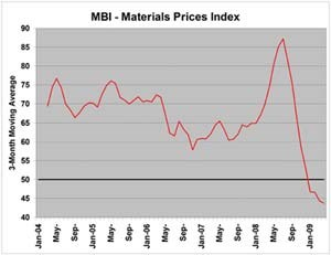 Materials Prices Index