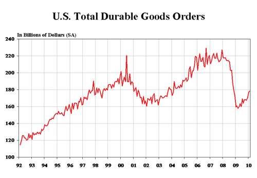 U.S. Total Durable Goods Orders