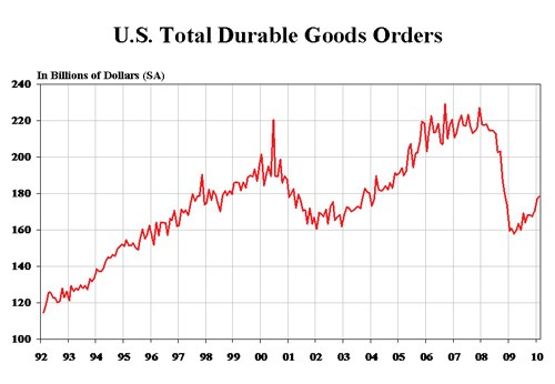 U.S. Total Durable Goods Orders