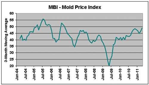mold business index april 2011