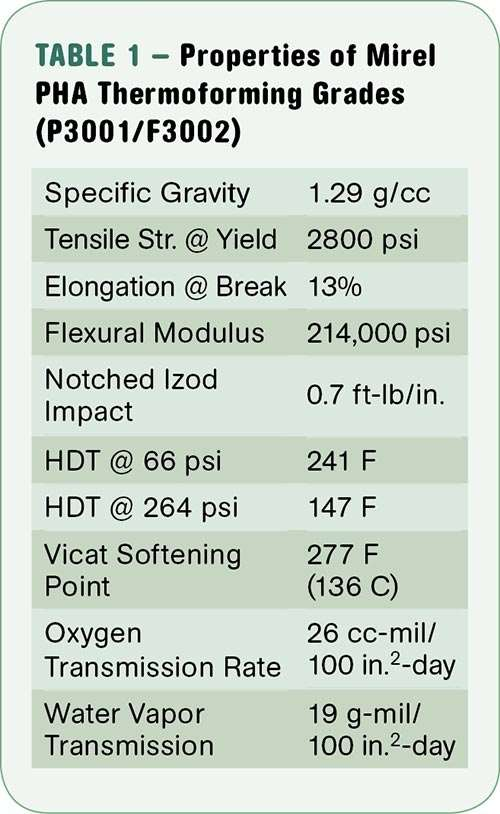 Properties of Mirel PHA thermoforming grades from Telles