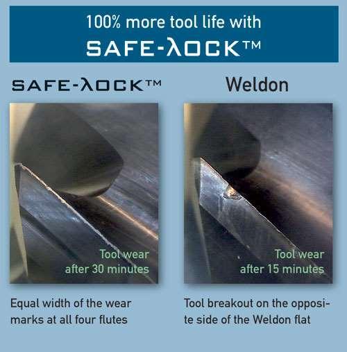 wear characteristics in cutting tools