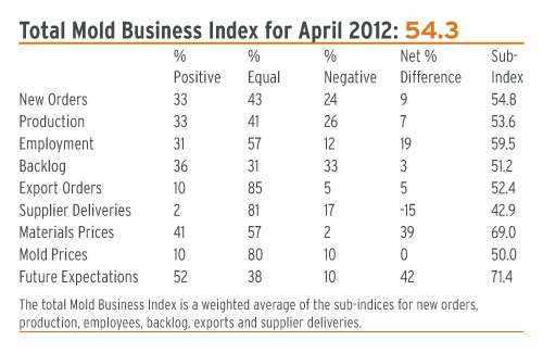 mold business index april 2012