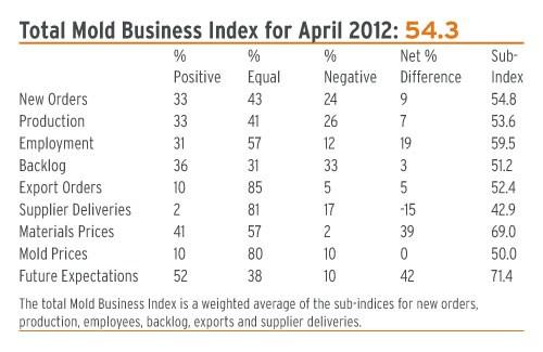 mold business index april 2012