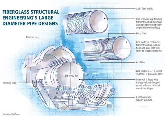 Designing For High Pressure Large diameter Underground