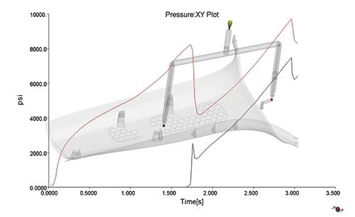 cavity pressure graph