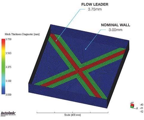 flow leader pattern