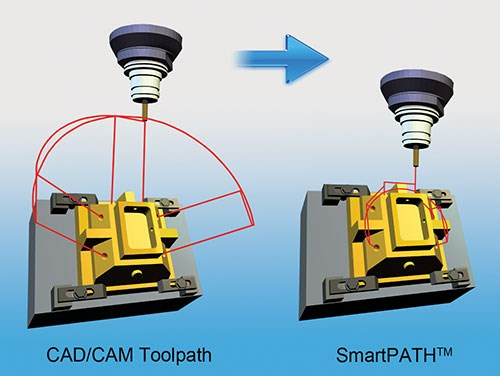 SmartPath greatly reduces toolpath travel.