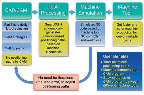 The software is machine independent, meaning it can be transferred between different CNC machines.