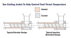 EXTRUSION: What's the Right Feed Throat Temperature?