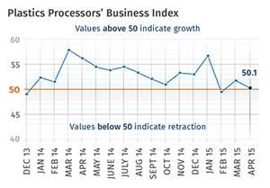 Processing Market Flattens
