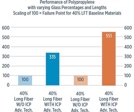 Flexural-strength & Impact performance