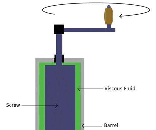 viscous dissipation in extrusion