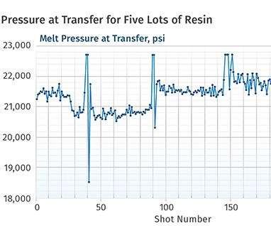 resin grade data chart
