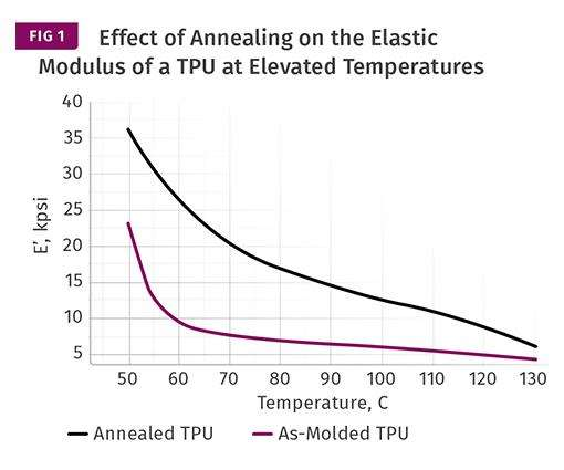 graph comparing TPU nominal Shore hardness of 70D before and after annealing