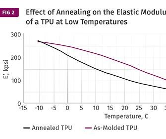 graph of annealing effect on TPU at low temperature