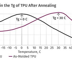 graph of tpu after annealing