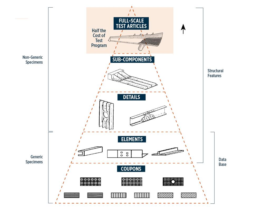 building block pyramid