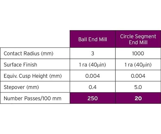 chart milling passes
