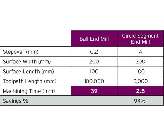 chart circle segment end mill