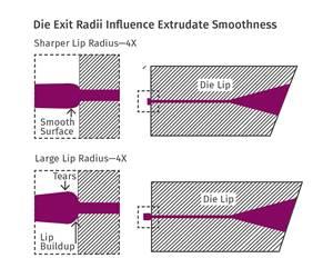 extrusion die exits