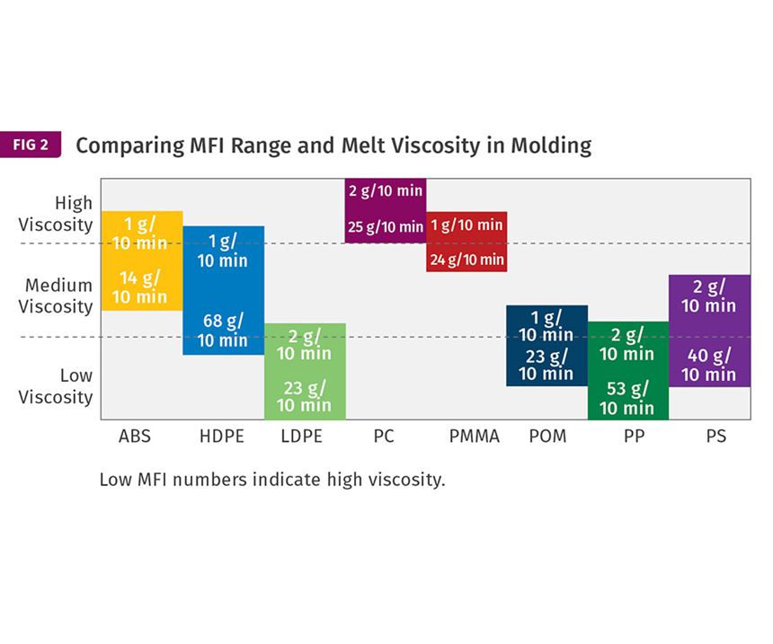 Comparing MFI range and melt viscosity in molding