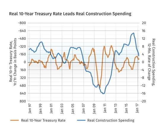 real 10 year treasury rate