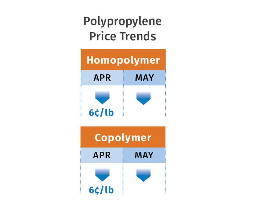 polypropylene price trends