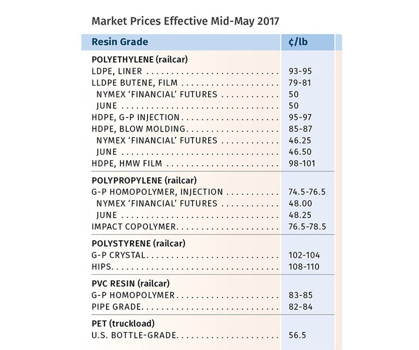 market prices effective mid may 2017