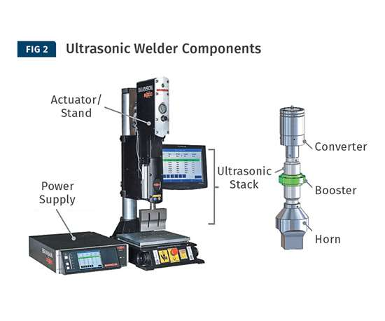 Basic components of an ultrasonic welder.