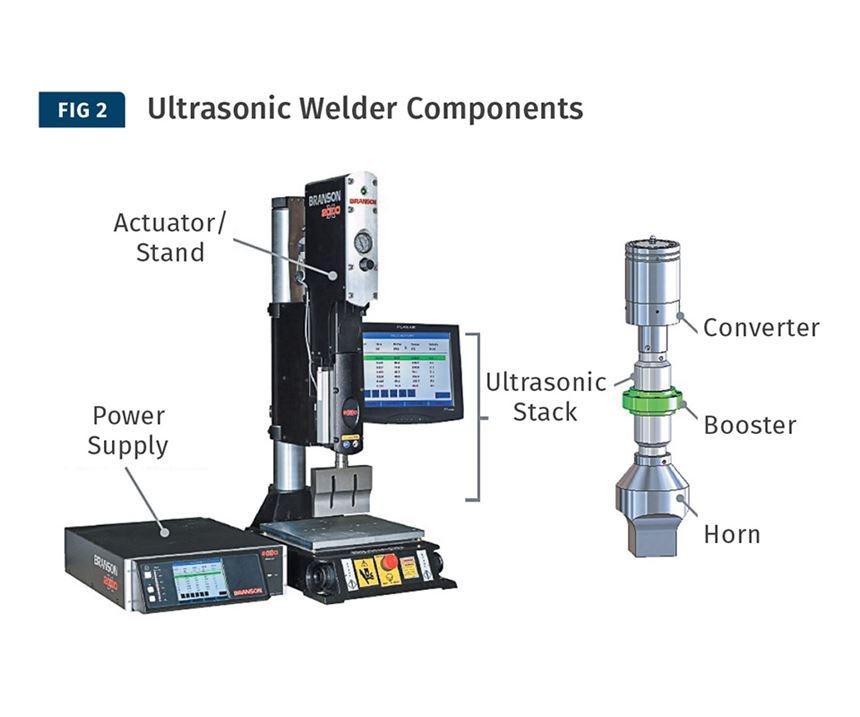 Basic components of an ultrasonic welder.