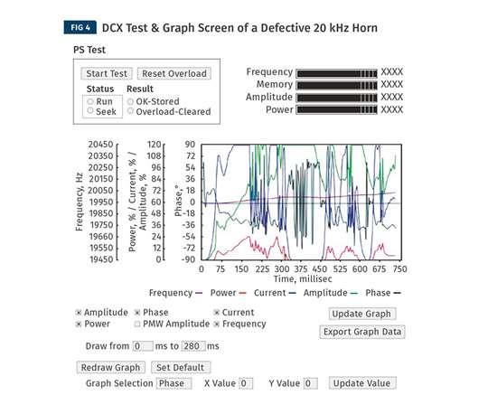 DCX Test & Graph Screen of a Defective 20-kHz Horn
