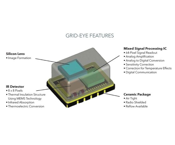 The AMG88 Series Grid-EYE Sensor from Panasonic is a tiny SMD—11.6mm x 8mm x 4.3mm—yet this uncooled IR sensor can detect people up to 7 m away.