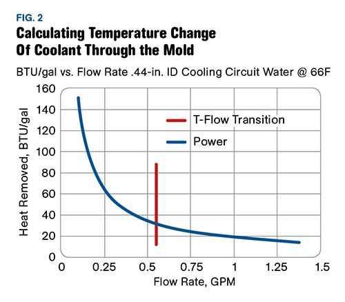 Force Flow Rate Equation: Measuring The Magic Of Turbulent-Flow Mold Cooling