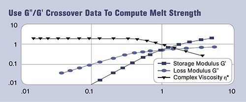 Importance of Melt Strength in Extrusion