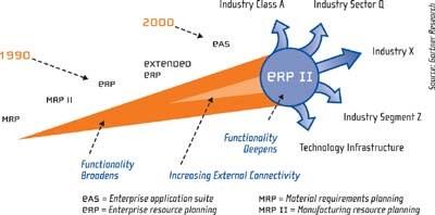 ERP Evolution into ERP II