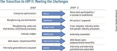 ERP Transition
