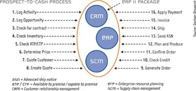 ERP II integration into business processes