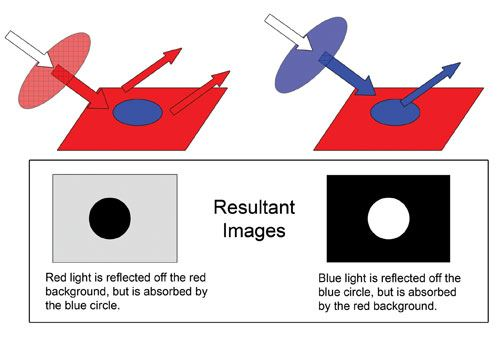 Lens Filters for Vision Systems
