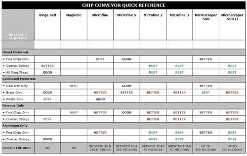 Chip conveyor selection chart