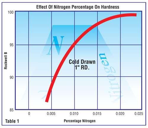 Nitrogen Table One-1