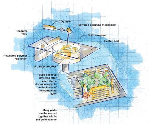 RM diagram