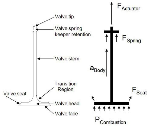 composite engine valves compositesworld rh compositesworld com 12 valve engine diagram engine valve train diagram