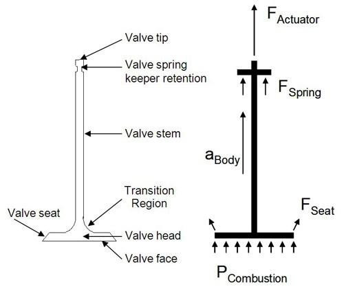 composite engine valves compositesworld. Black Bedroom Furniture Sets. Home Design Ideas