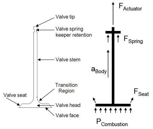 Valve diagrams